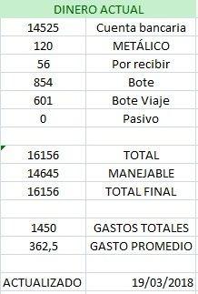 Ejemplo Excel de Estado de las Cuentas