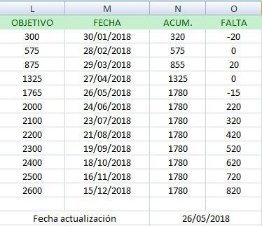 Ejemplo de Excel de Tabla de objetivos de ahorro