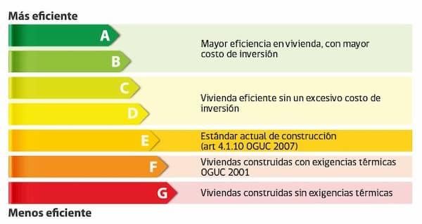 las letras de la eficiencia energética