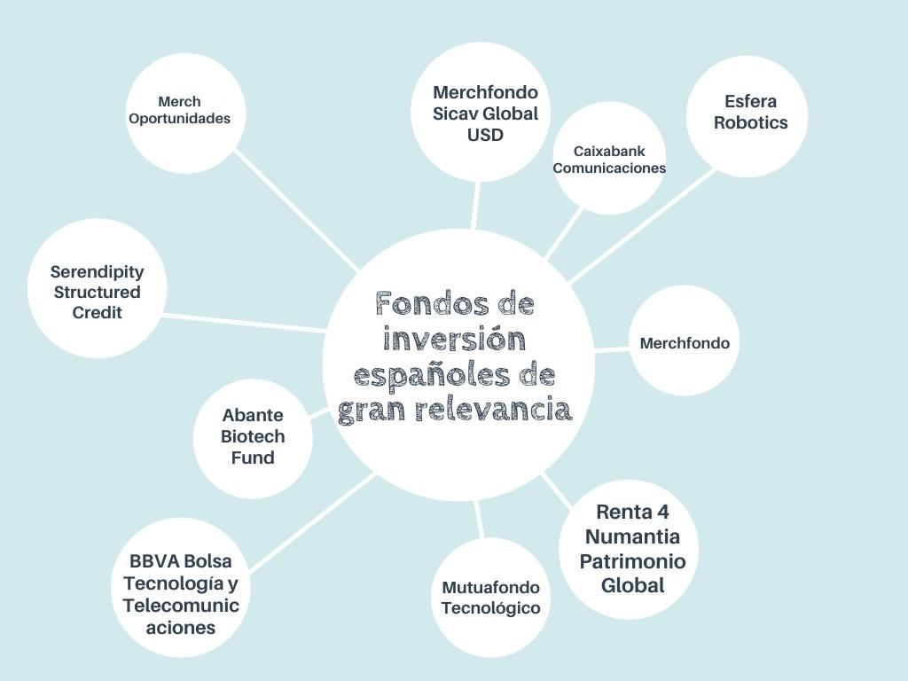Fondos de inversión españoles de gran relevancia